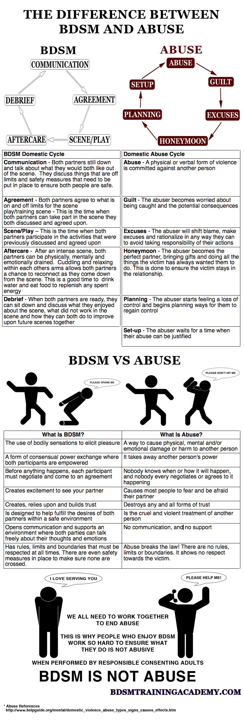 The difference between BDSM and abuse